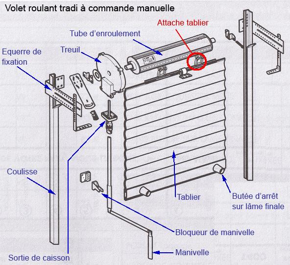 Comment Reparer Un Volet Roulant Casse Volets Roulants